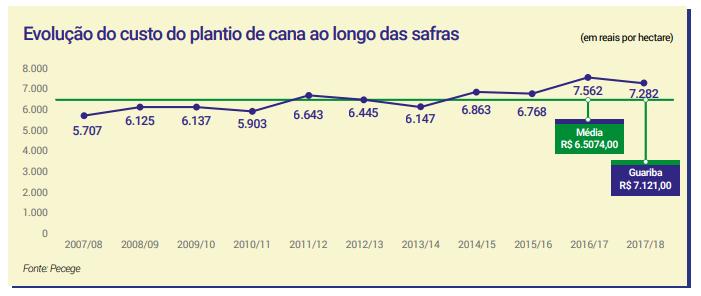 Evolução do custo do do plantio de cana ao longo das safras